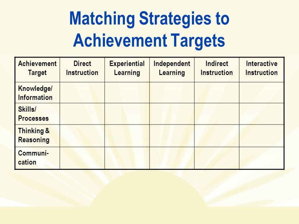 Matching Strategies to Achievement Targets