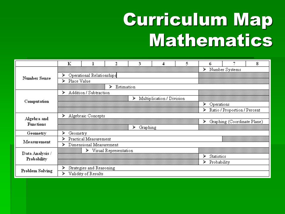 Curriculum Map Mathematics