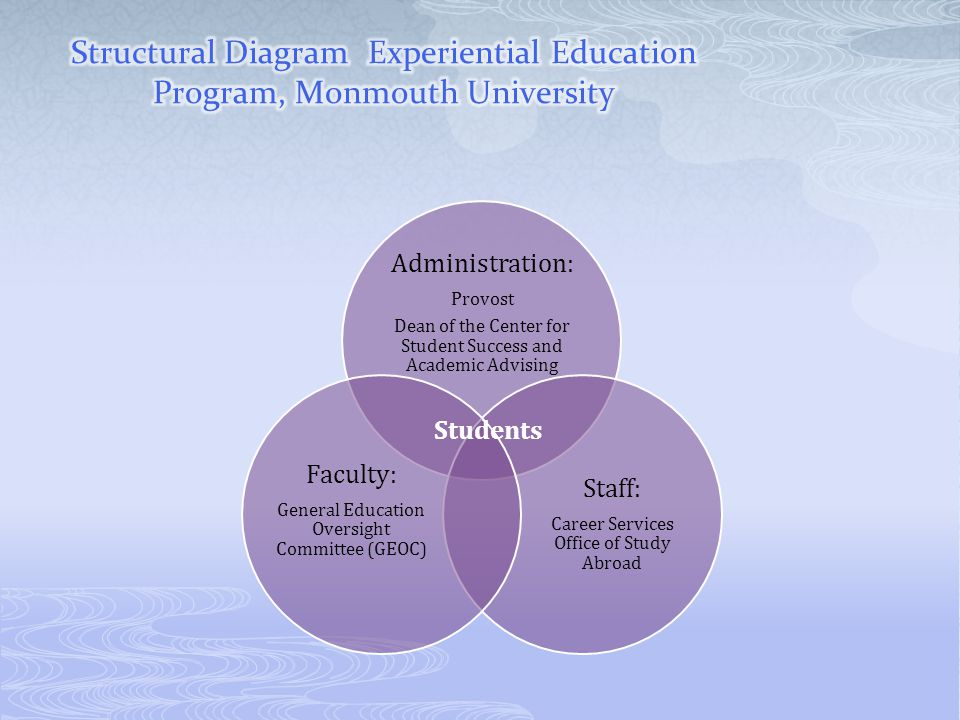 Structural Diagram Experiential Education Program, Monmouth University