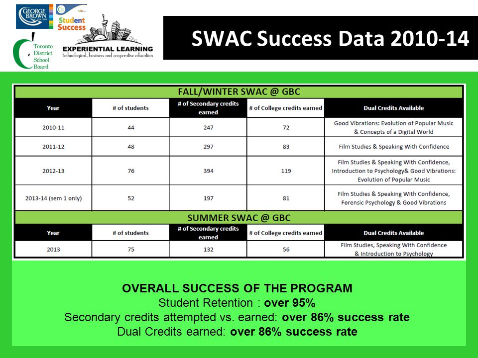 OVERALL SUCCESS OF THE PROGRAM