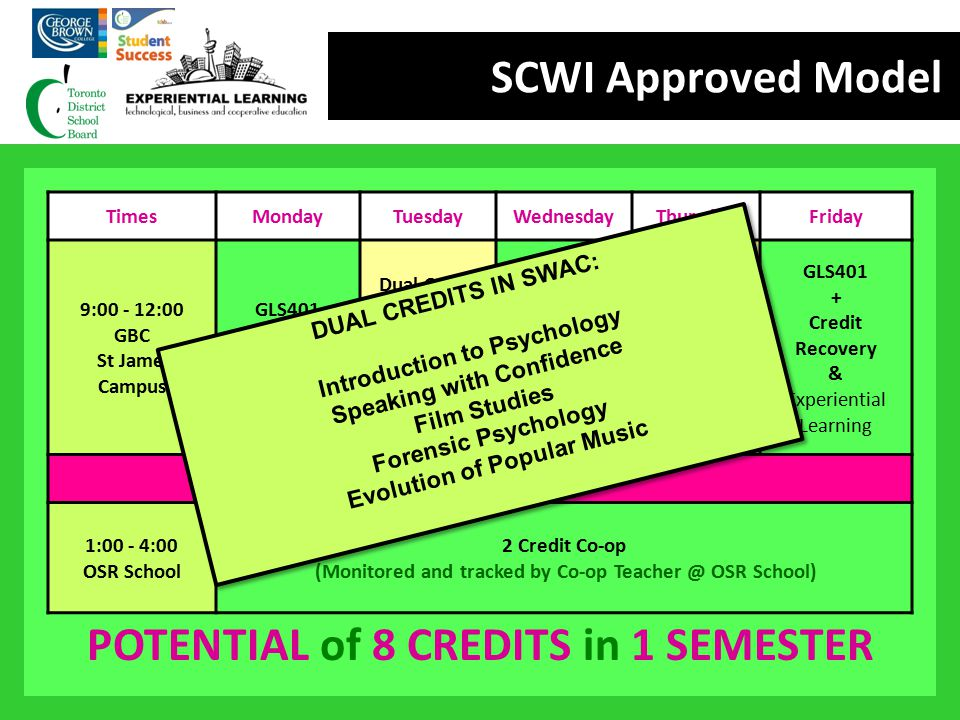 SCWI Approved Model DUAL CREDITS IN SWAC: Introduction to Psychology