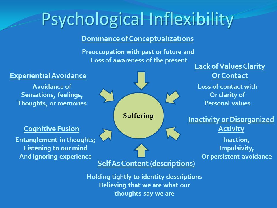 Psychological Inflexibility