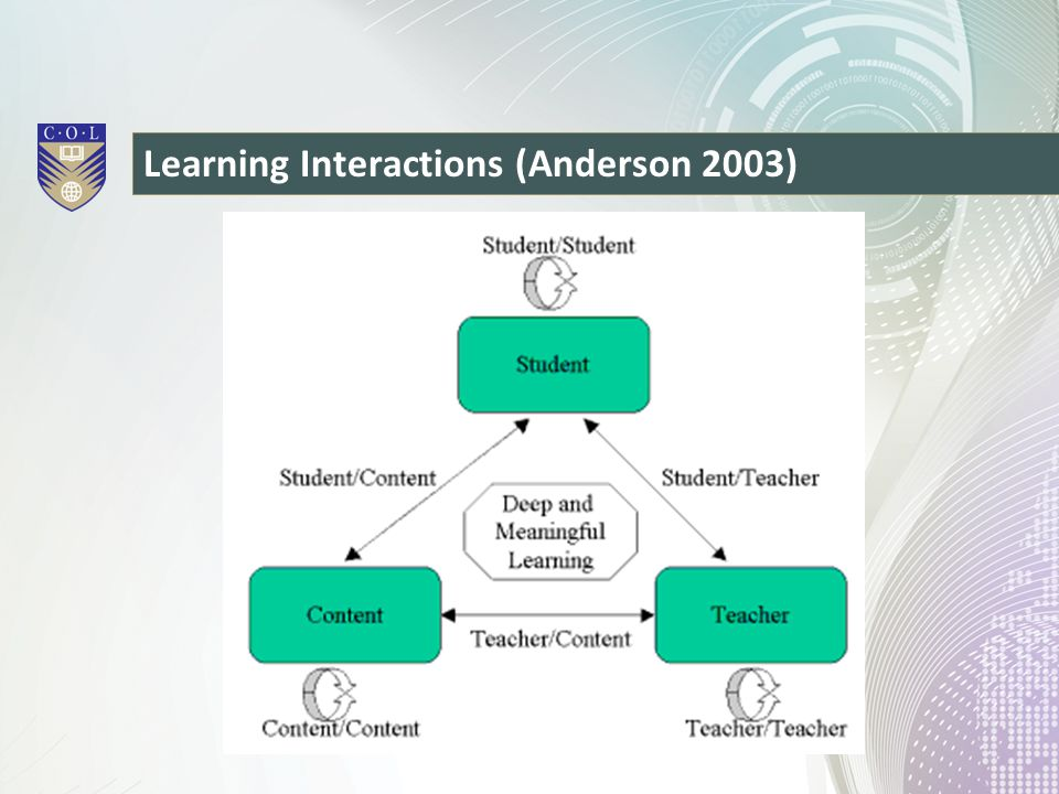 Learning Interactions (Anderson 2003)