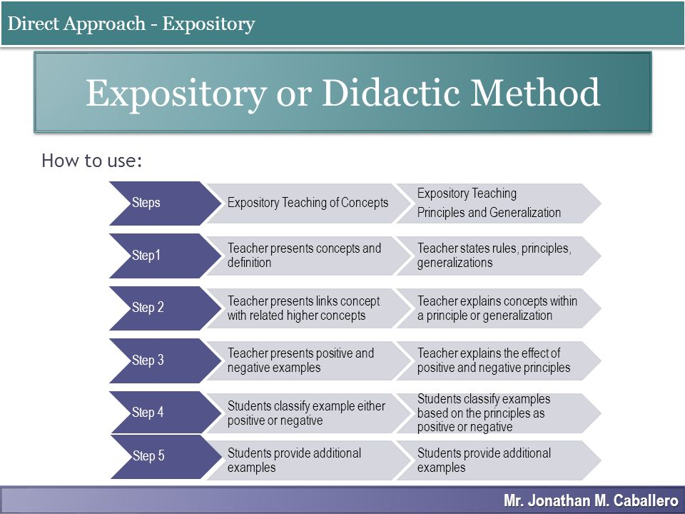 Expository or Didactic Method