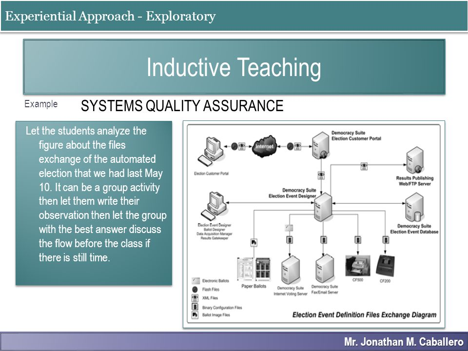 Inductive Teaching SYSTEMS QUALITY ASSURANCE