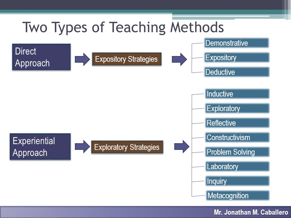Two Types of Teaching Methods