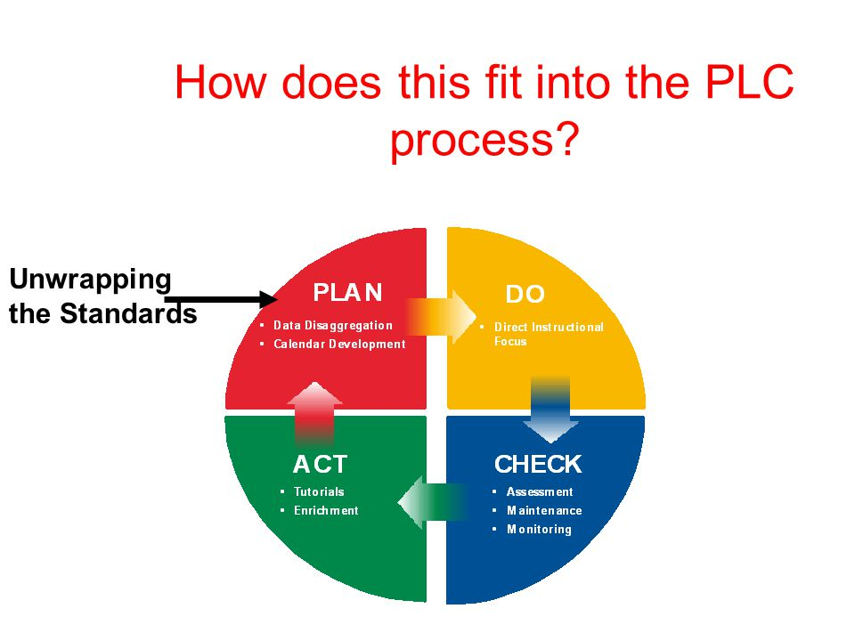 How does this fit into the PLC process