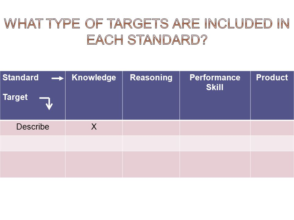 What type of targets are included in each standard