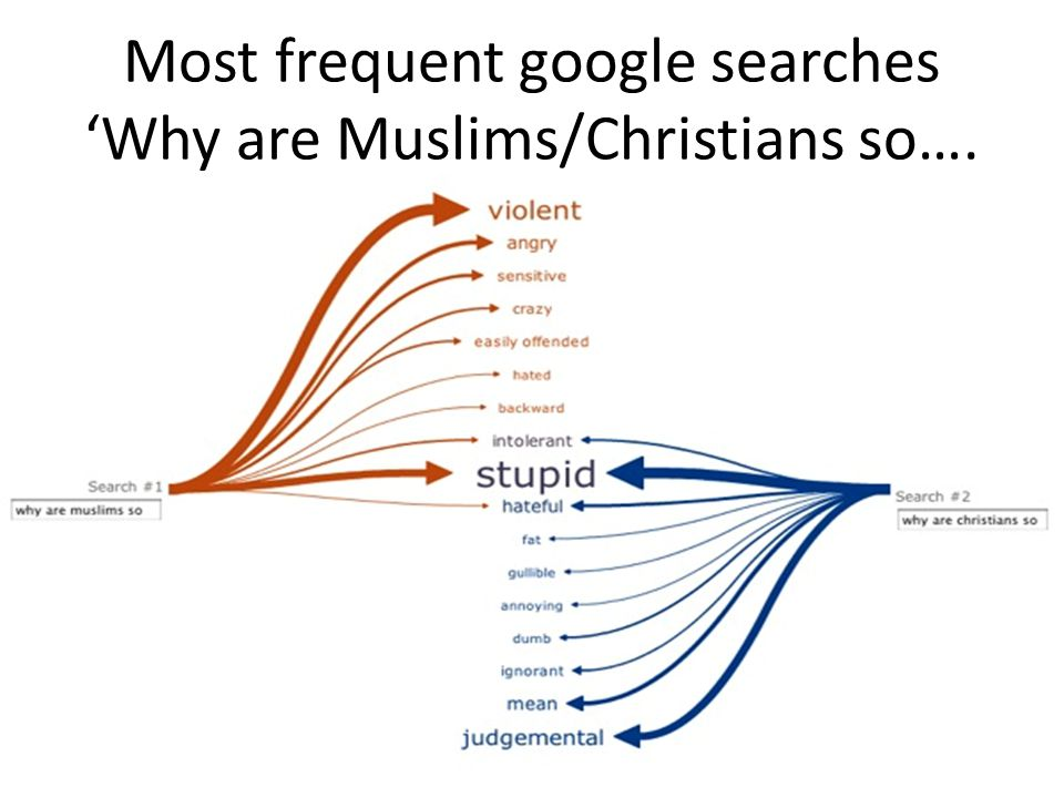 Most frequent google searches 'Why are Muslims/Christians so….