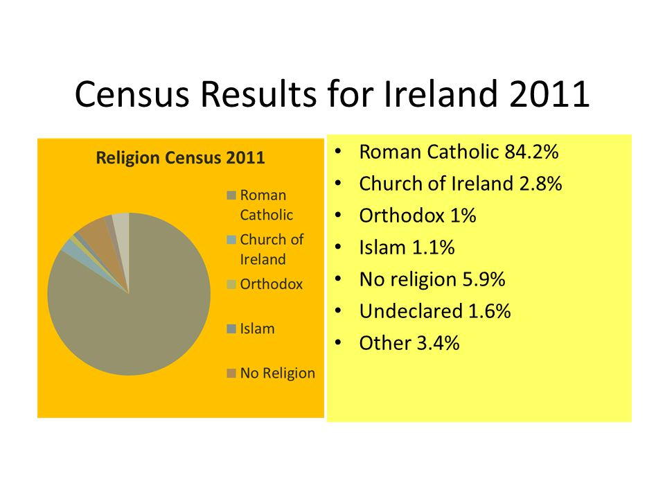 Census Results for Ireland 2011