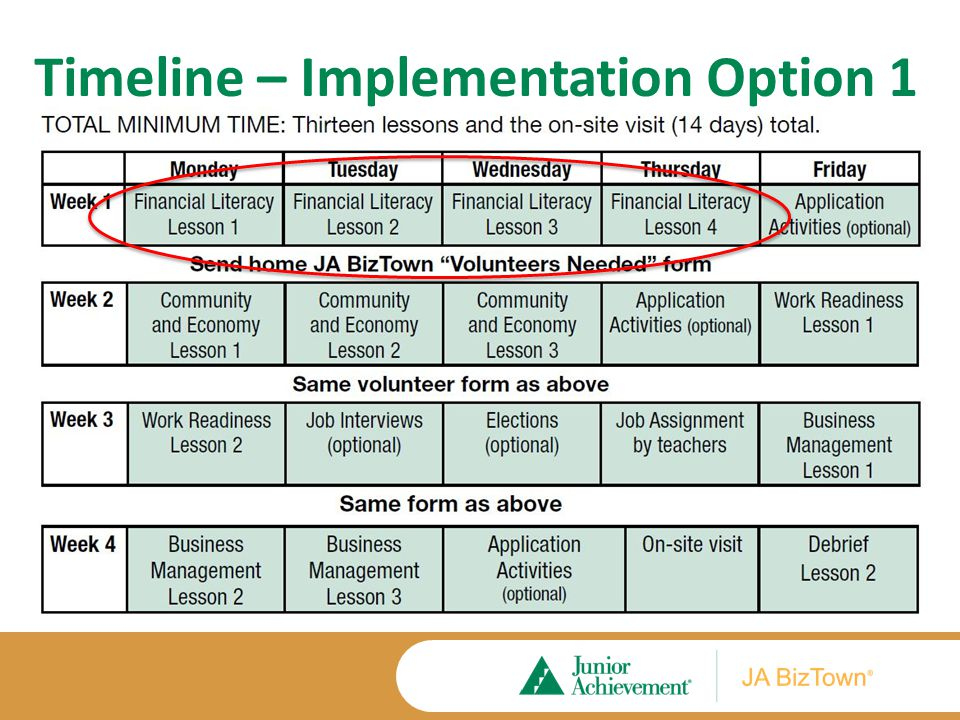 Timeline – Implementation Option 2