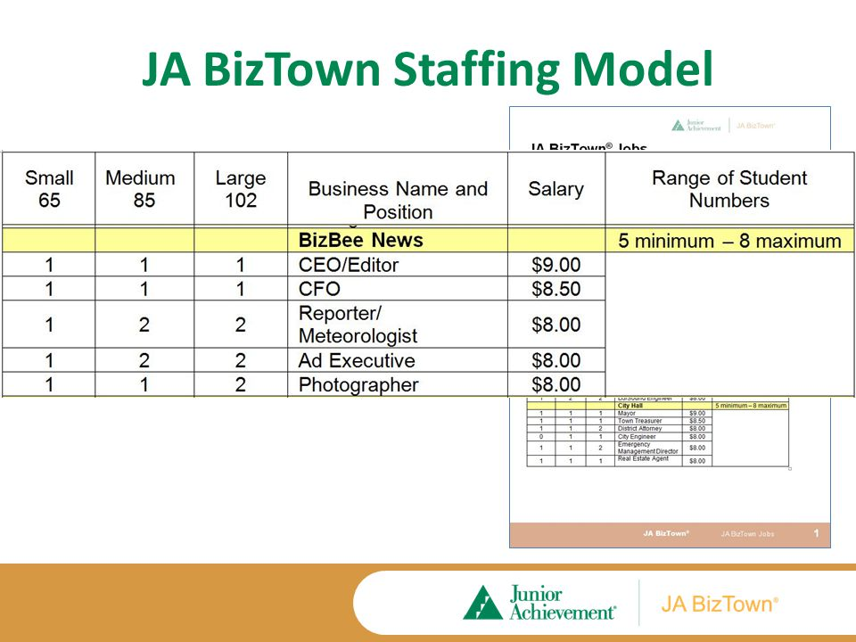 JA BizTown Jobs – By Business
