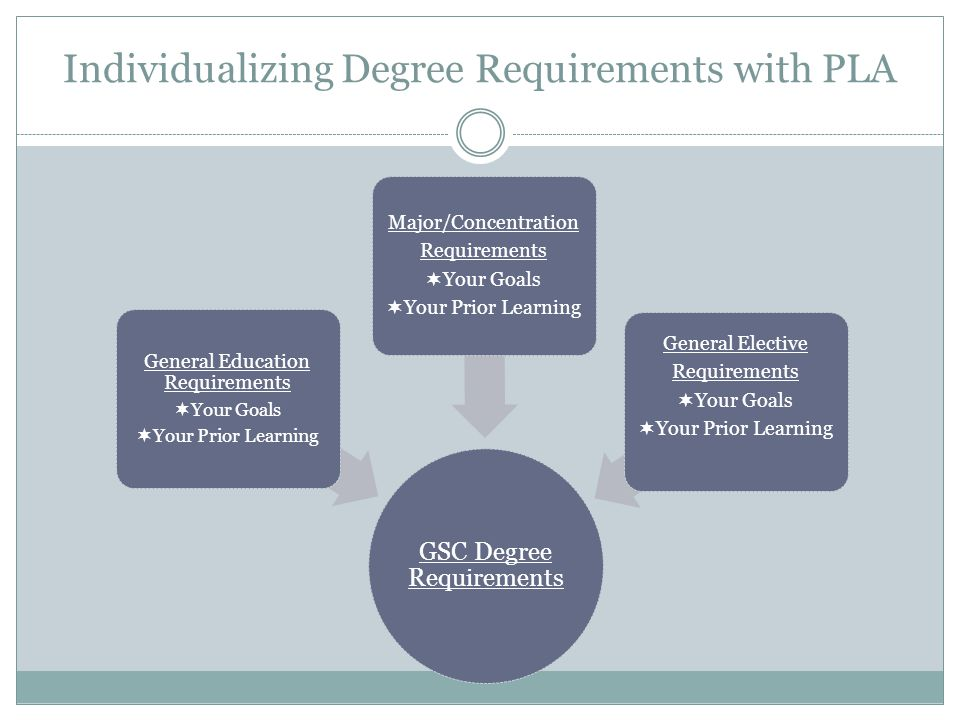 Individualizing Degree Requirements with PLA