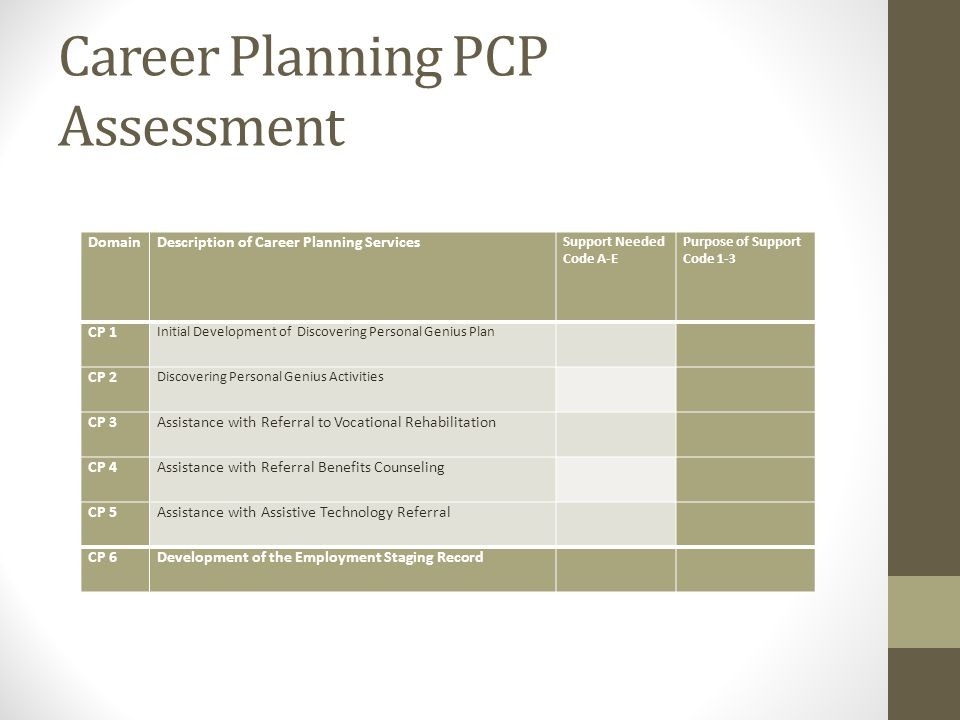 Career Planning PCP Assessment