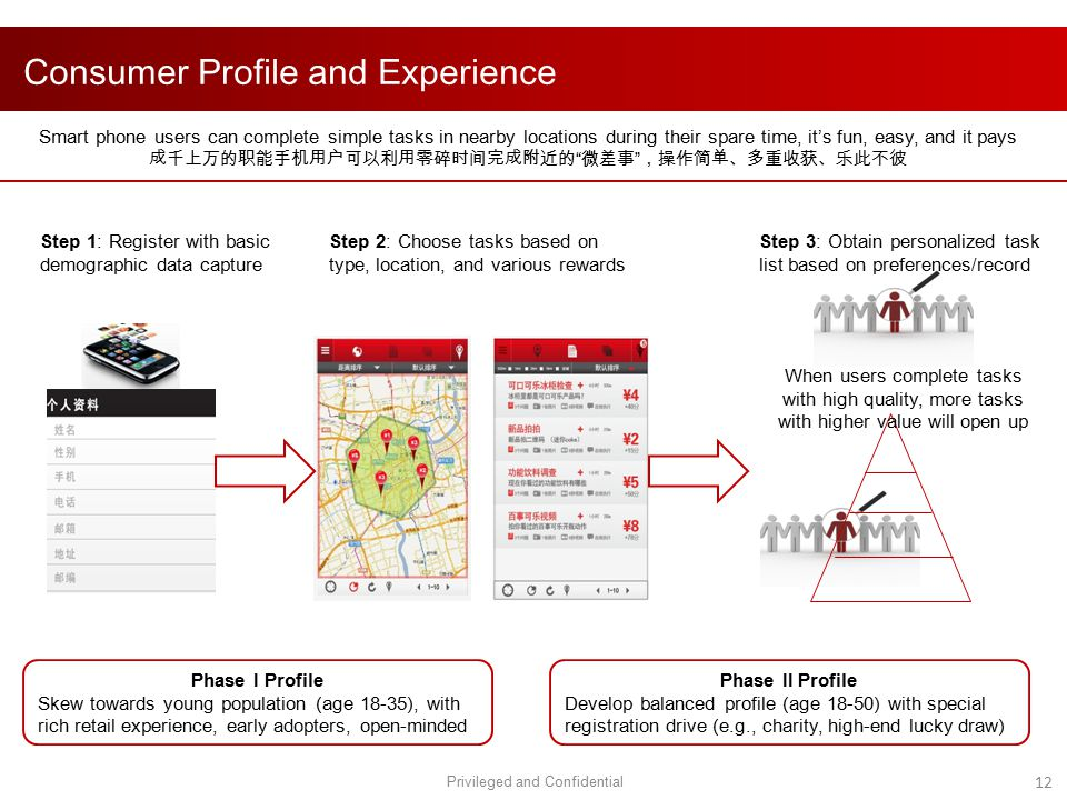 Consumer Profile and Experience