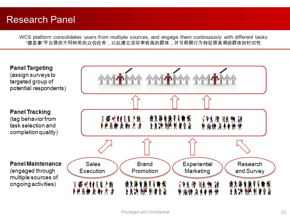 Research Panel WCS platform consolidates users from multiple sources, and engage them continuously with different tasks.
