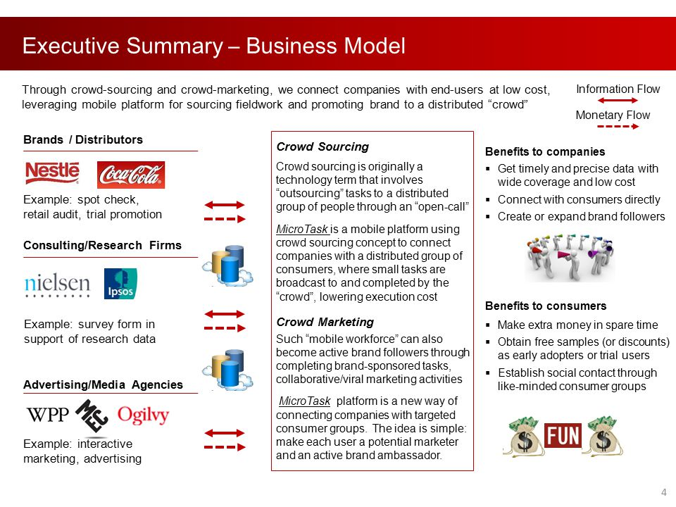 Executive Summary – Business Model