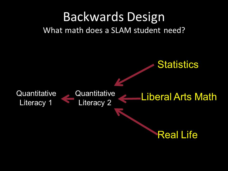 Backwards Design What math does a SLAM student need