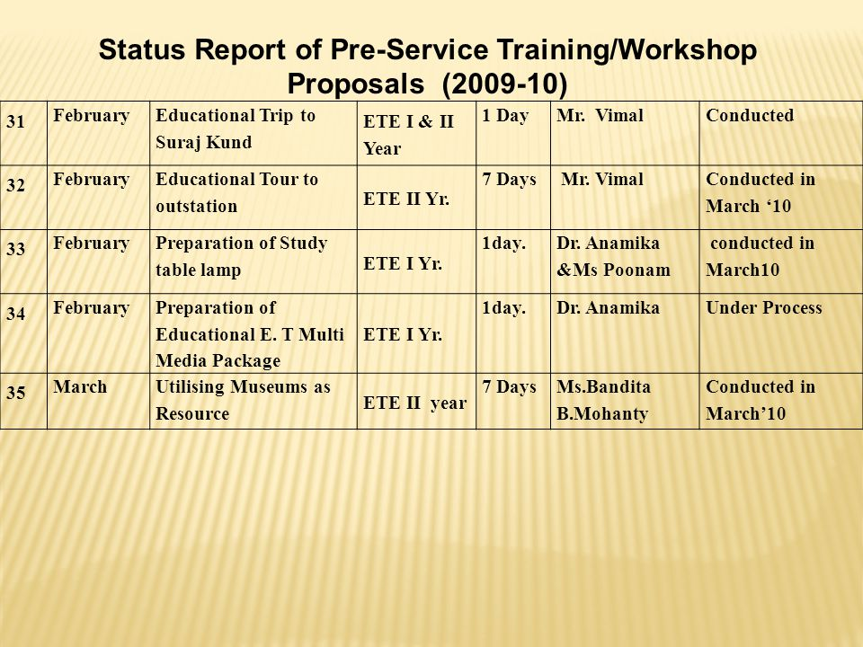 Status Report of Pre-Service Training/Workshop Proposals (2009-10)
