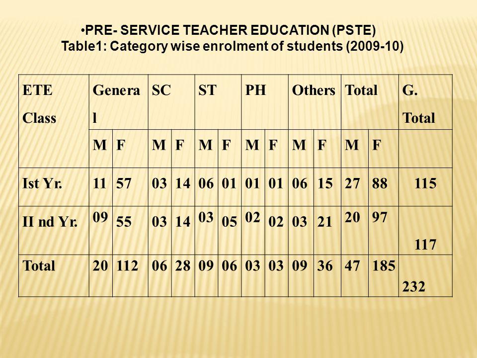 PRE- SERVICE TEACHER EDUCATION (PSTE)