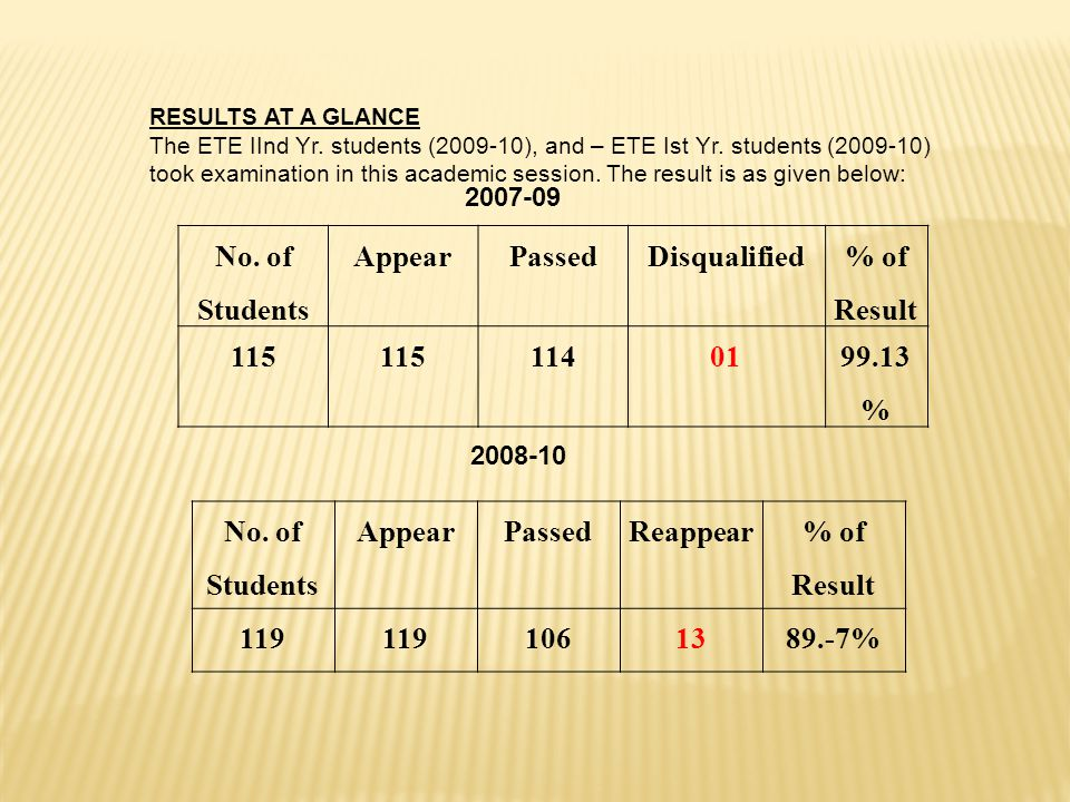 No. of Students Appear Passed Disqualified % of Result 115 114 01