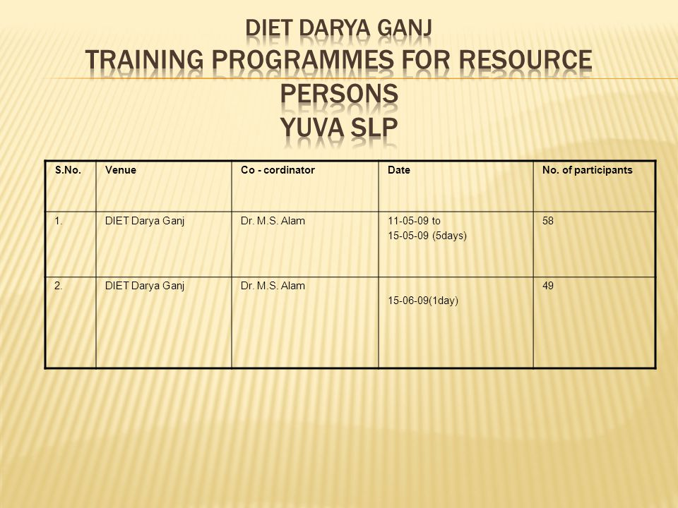 DIET DARYA GANJ Training programmes for resource persons Yuva SLP