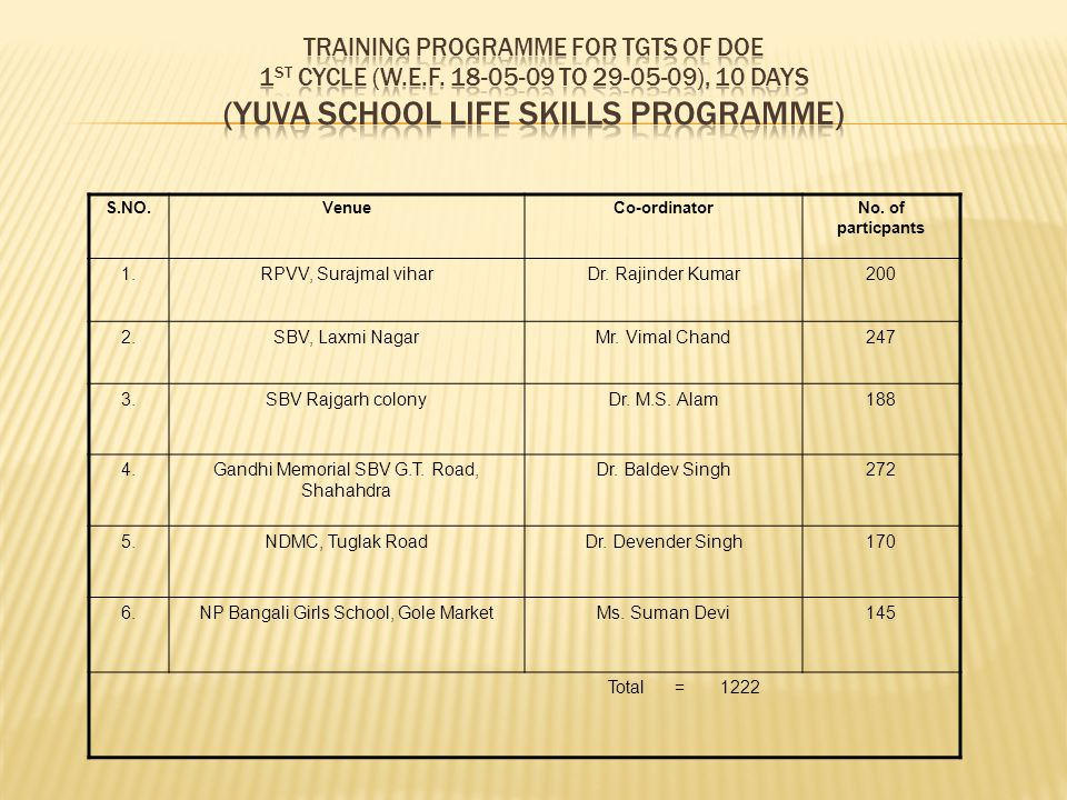 Training programme for TGTs of DOE 1st cycle (w. e. f