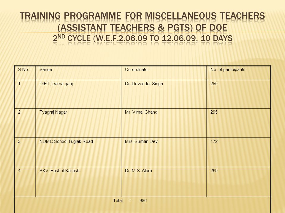 Training programme for Miscellaneous teachers (Assistant teachers & PGTs) of DOE 2nd cycle (w.e.f.2.06.09 to 12.06.09, 10 days