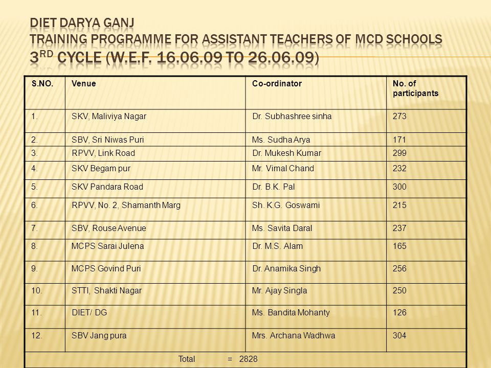 DIET Darya Ganj Training programme for Assistant Teachers of MCD Schools 3rd cycle (w.e.f. 16.06.09 to 26.06.09)