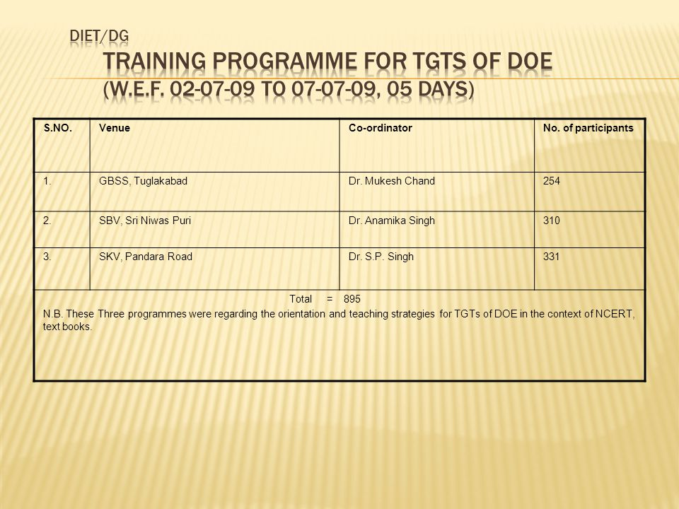 DIET/DG Training programme for TGTs of DOE (w. e. f