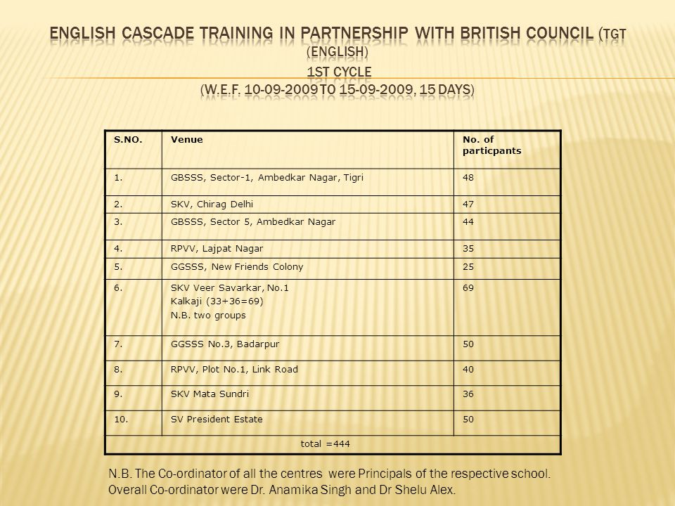 English Cascade Training in Partnership with British Council (TGT (English) 1st cycle (w.e.f. 10-09-2009 to 15-09-2009, 15 days)