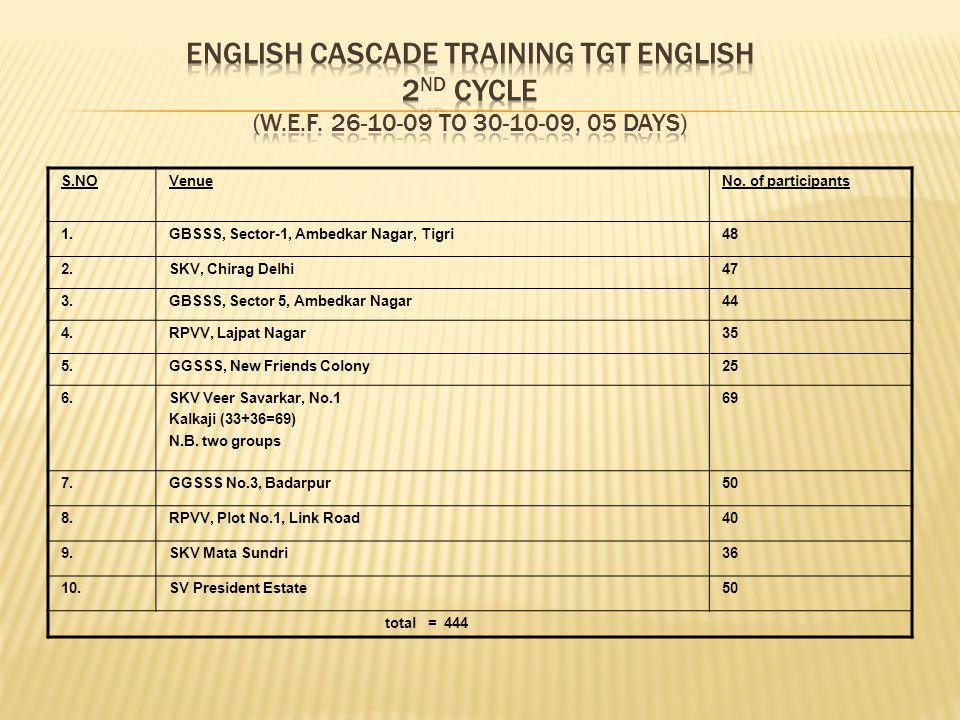 English Cascade Training TGT ENGLISH 2nd cycle (w. e. f