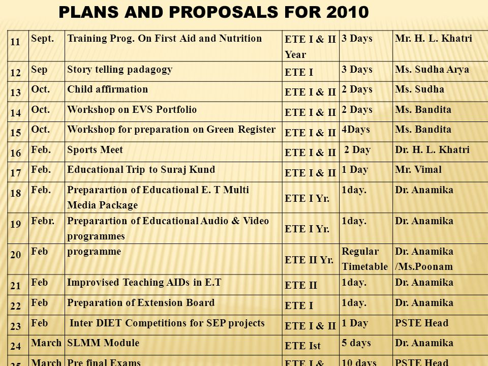 PLANS AND PROPOSALS FOR 2010