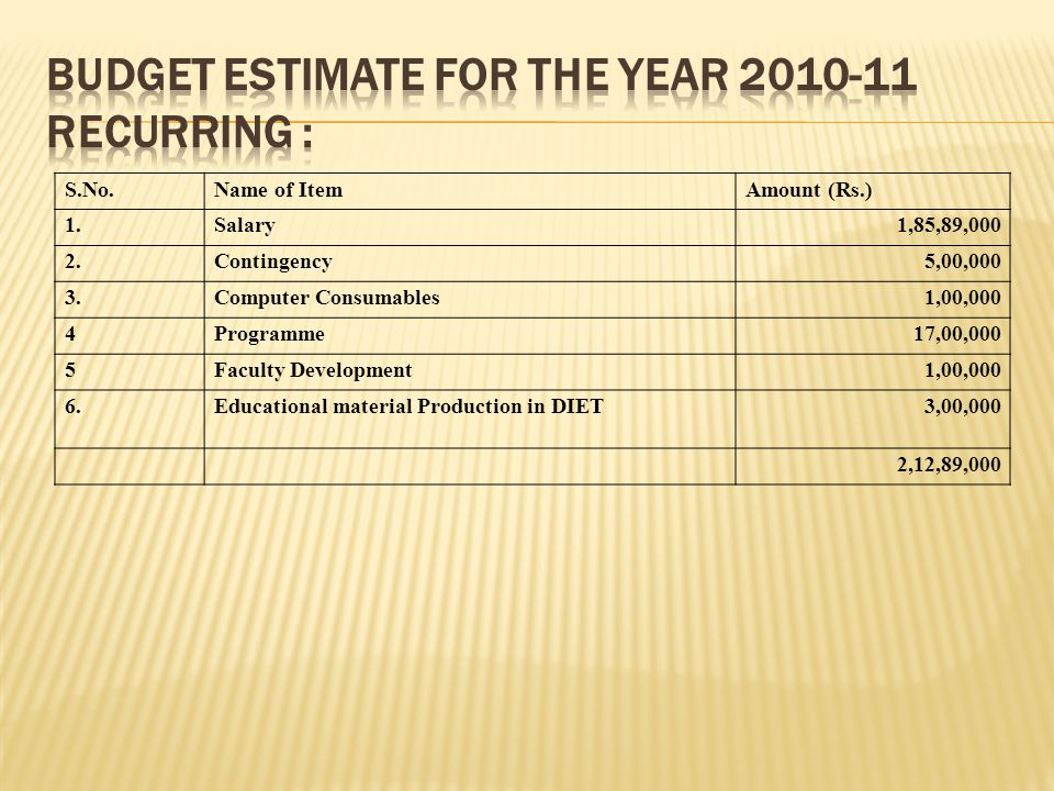 Budget estimate for the year 2010-11 Recurring :