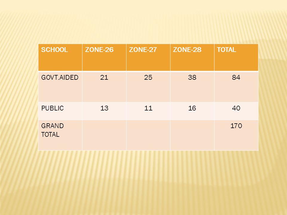 SCHOOL ZONE-26 ZONE-27 ZONE-28 TOTAL GOVT.AIDED 21 25 38 84 PUBLIC 13 11 16 40 GRAND TOTAL 170
