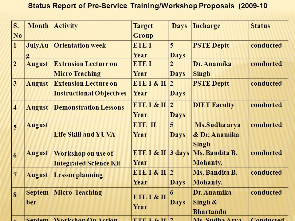 Status Report of Pre-Service Training/Workshop Proposals (2009-10