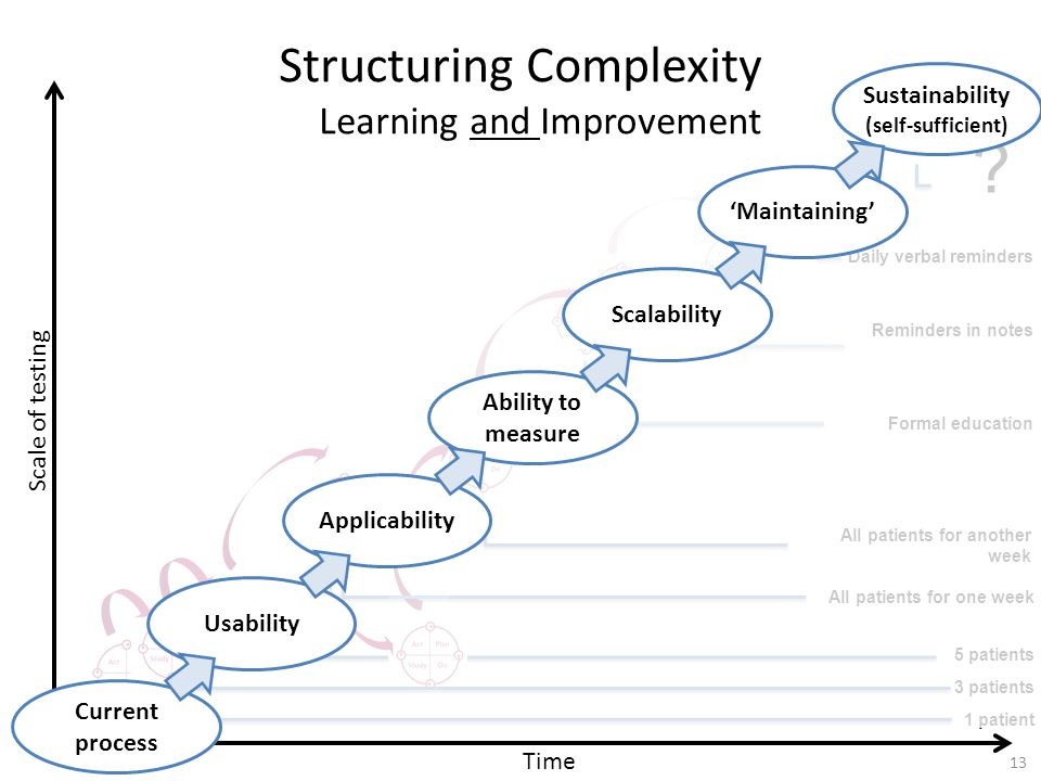Structuring Complexity Learning and Improvement