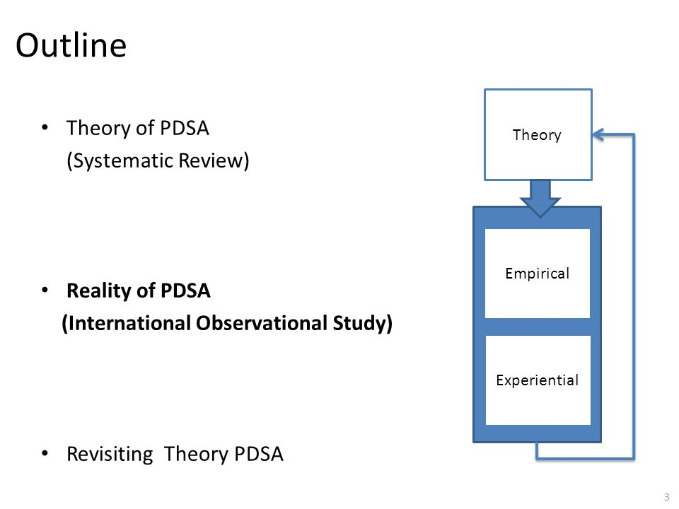 Outline Theory of PDSA (Systematic Review) Reality of PDSA