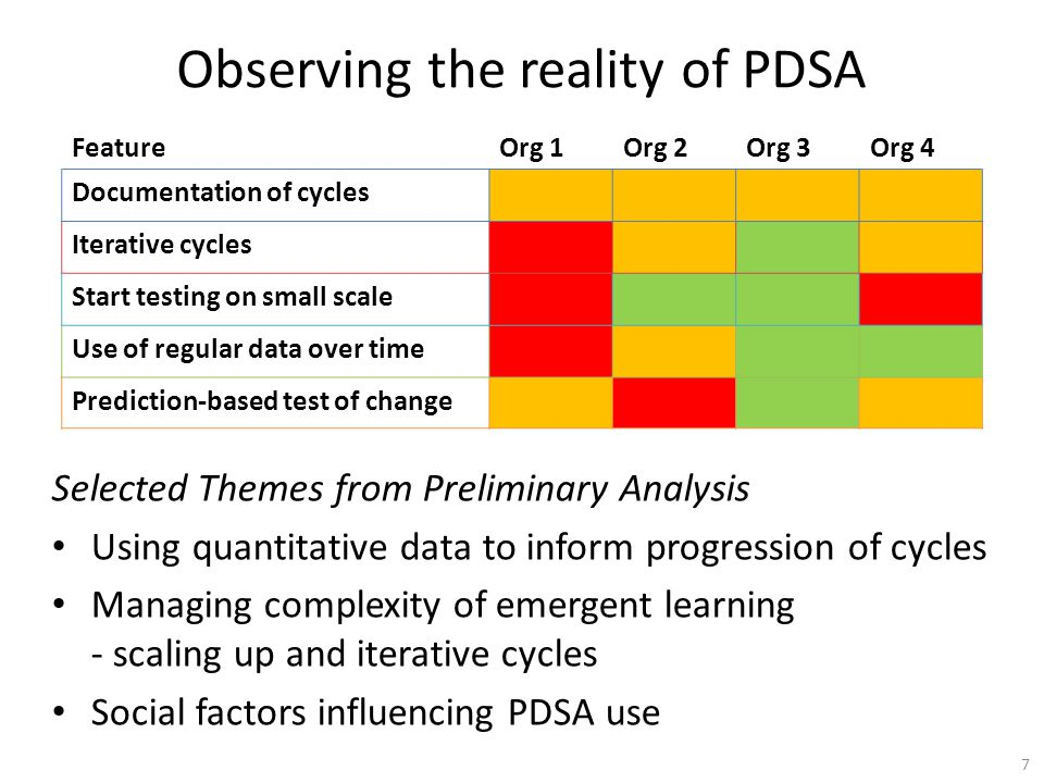 Observing the reality of PDSA