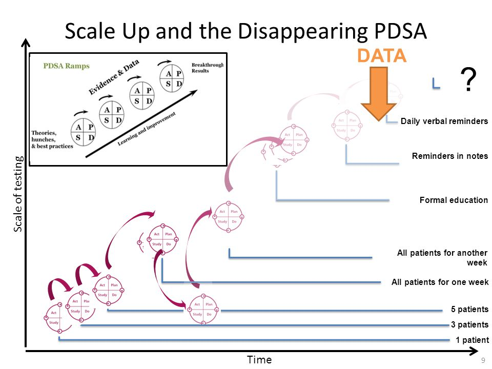 Scale Up and the Disappearing PDSA