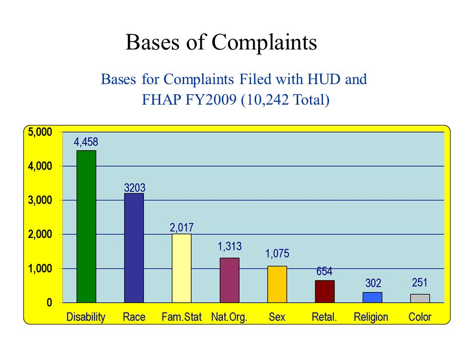 Bases for Complaints Filed with HUD and