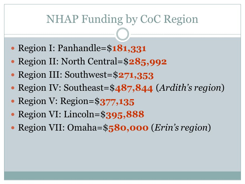 NHAP Funding by CoC Region