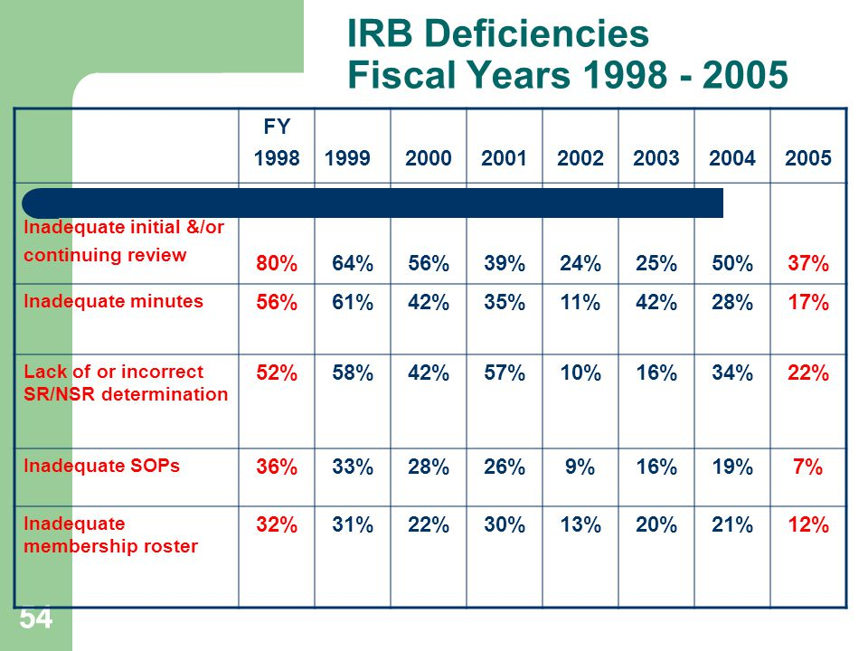 IRB Deficiencies Fiscal Years 1998 - 2005