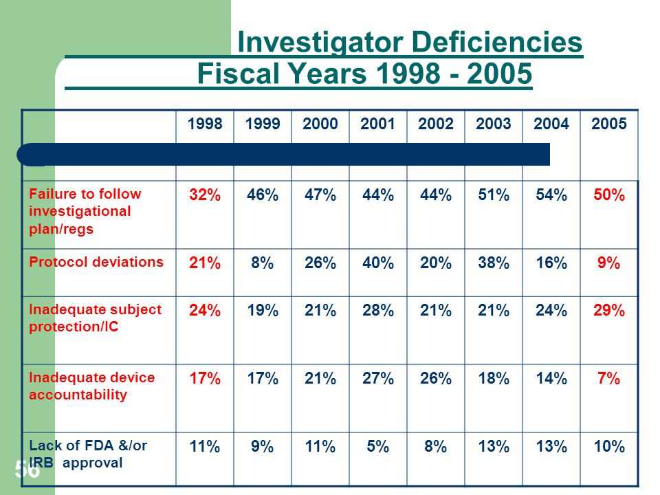 Investigator Deficiencies Fiscal Years 1998 - 2005