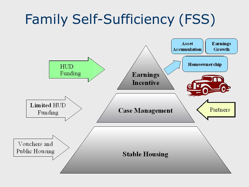Family Self-Sufficiency (FSS)