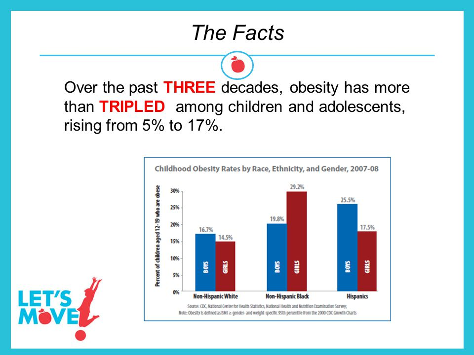 The Facts Over the past THREE decades, obesity has more than TRIPLED among children and adolescents, rising from 5% to 17%.