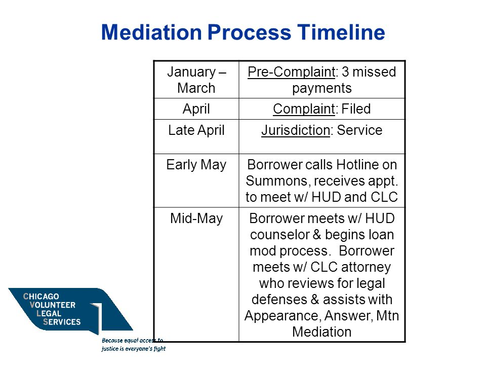 Mediation Process Timeline