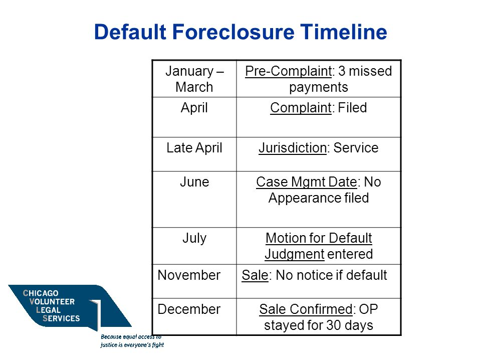 Default Foreclosure Timeline