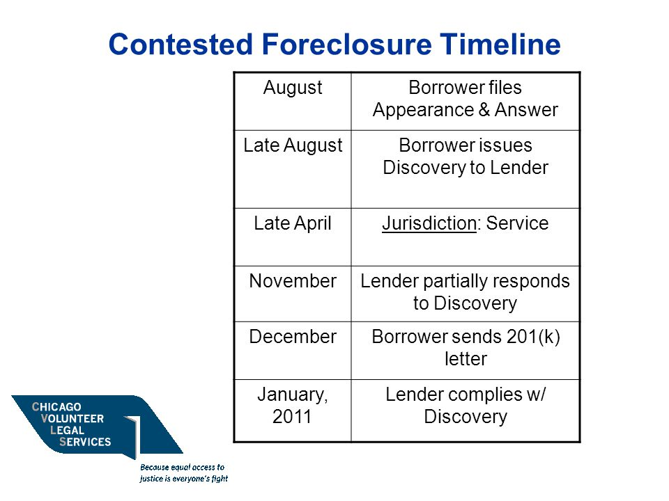 Contested Foreclosure Timeline