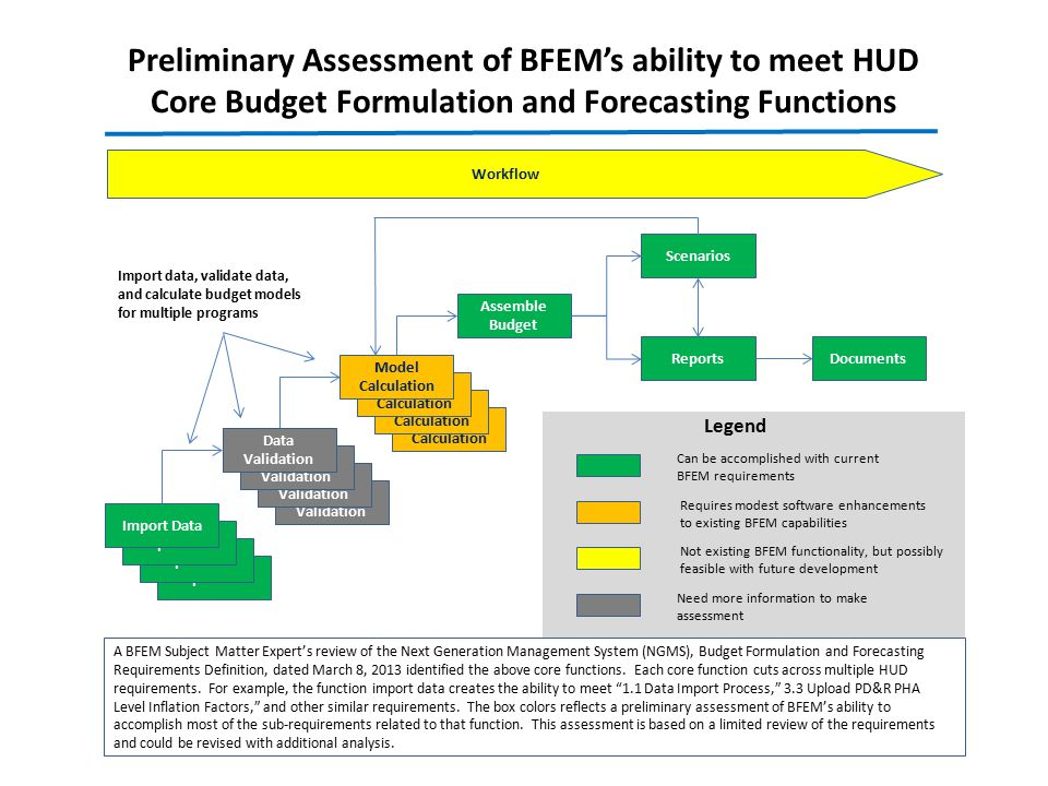 Preliminary Assessment of BFEM's ability to meet HUD Core Budget Formulation and Forecasting Functions